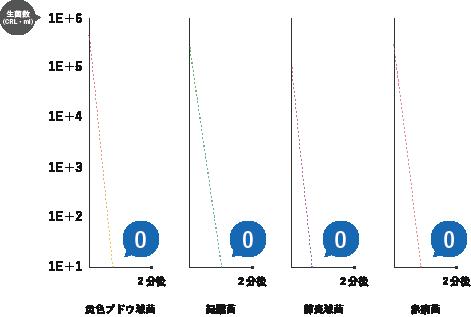 除菌試験グラフ