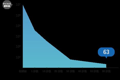 抗ウイルス試験グラフ