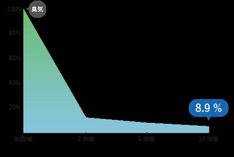 消臭試験グラフ